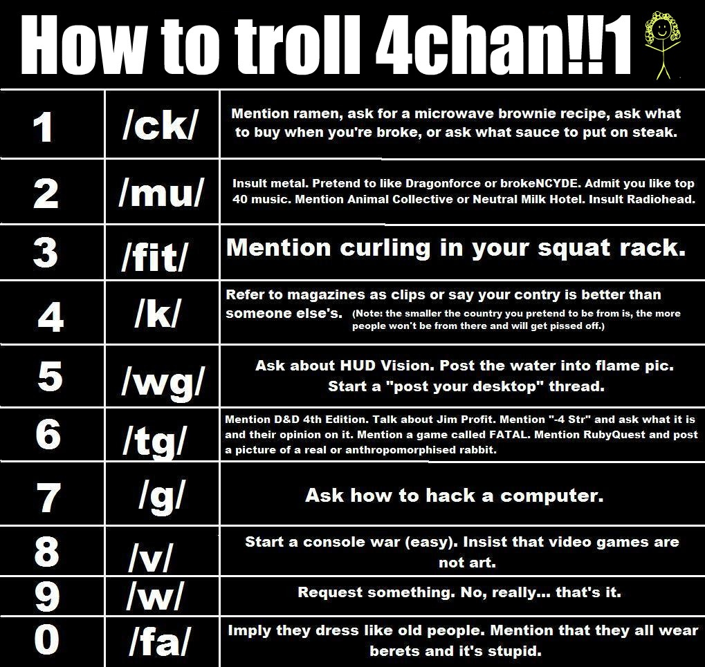 Information Thread: How To Troll On 4chan