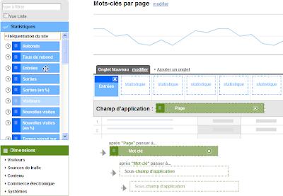 Afficher les mots-clés  de chacune des pages d'entrée dans Google Analytics