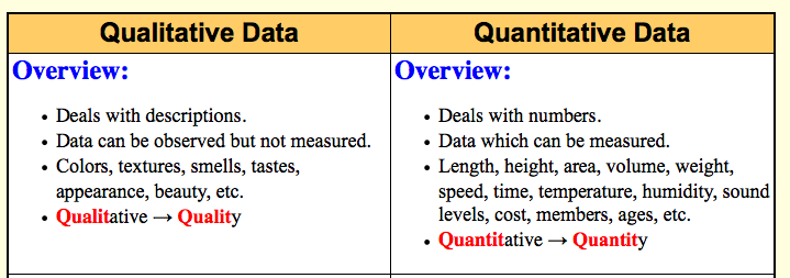 How do quantitative and qualitative data differ? | Socratic