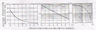 CURVAS DE DECLINACION EN LA ESTIMACION DE RESERVAS DE PETROLEO Y GAS