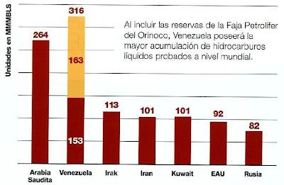 Grafico de reservas petroleras de paises