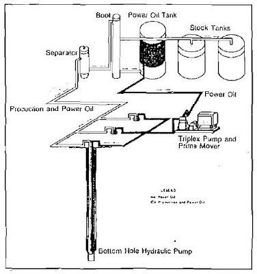 Componentes de bombeo hidraulico