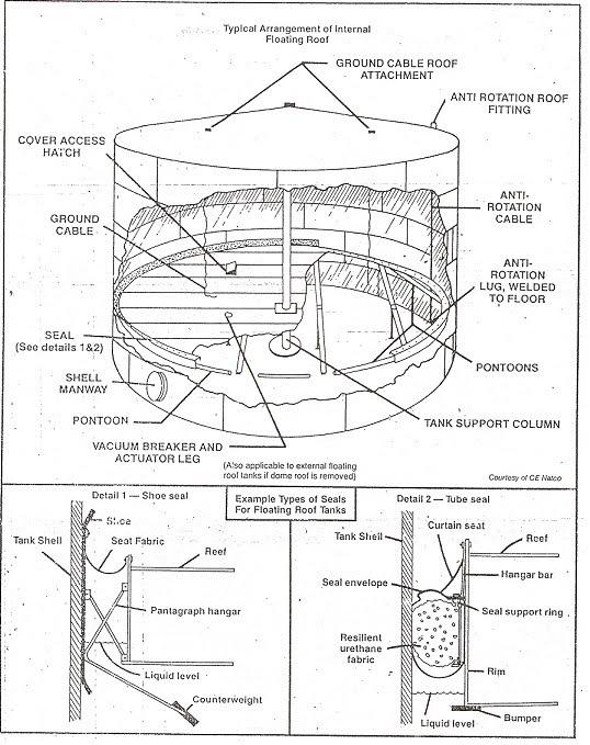 Tipos De Tanques De Almacenamiento Petroblogger Com