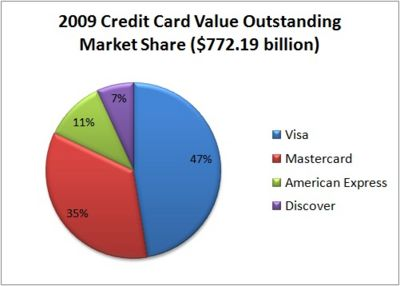 Co branded small business credit cards august 2010 market size of sport premium co branded small business credit card reheart Images