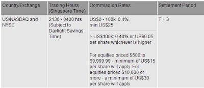 Kim Eng US fees