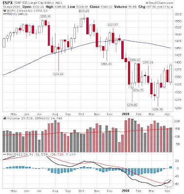 S&P weekly chart ending 18 April