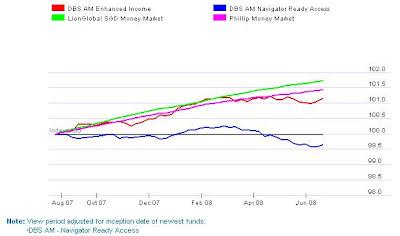 Chart of Money Market Fund from Dollardex