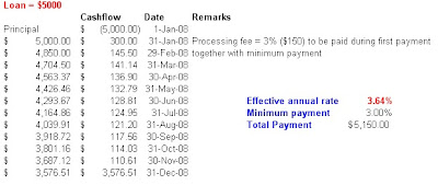 Excel illustration of SCB credit card funds transfer (12-month)