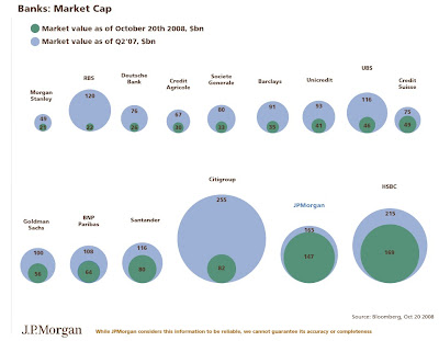 Global banks by market capitalization