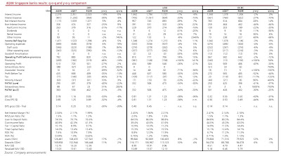 4Q08 Summary of Singapore Banks Results