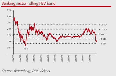 Rolling PTB of Banking Sector