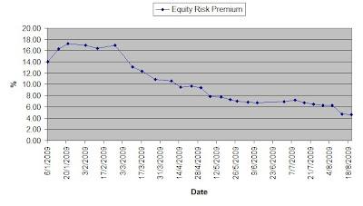 Equity Risk Premium chart - STI