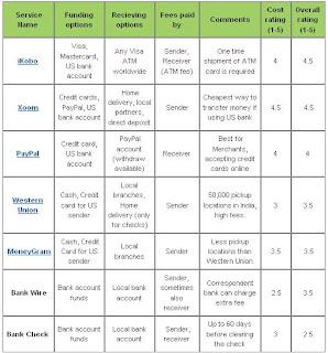 Forex card rates comparison india