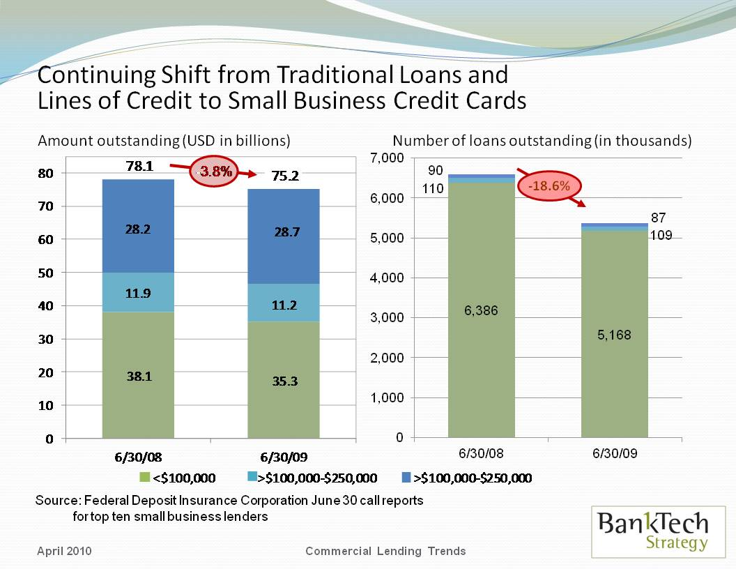 BankTech Strategy: Small Business Credit Shifting Away from ...
