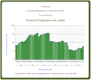 chart of jumbo purchase mortgages conventional