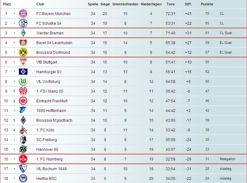 Bundesliga 1 germany season 2009 10 - Germany bundesliga league table ...