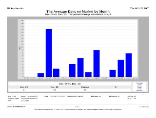 Lower%2BGlen CMM Report AverageDOM chart Lower Glen Charts
