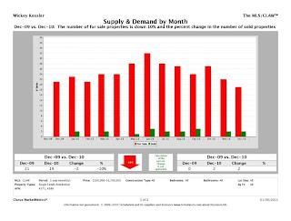 Lower%2BGlen CMM Report SupplyAndDemand chart Lower Glen Charts