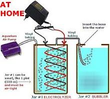 Este es el principio,añadimos agua y separamos el HHO por medio de la electrolisis.