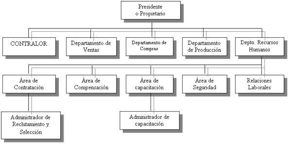 Consultoria damarc recursos humanos for Compra de departamentos