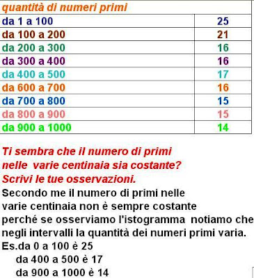Matematicamedie la frequenza dei numeri primi con excel - Tavola dei fattori primi ...