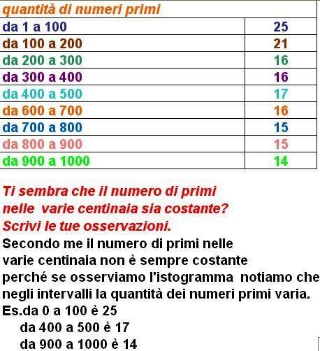 Matematicamedie la frequenza dei numeri primi con excel - Tavole dei numeri primi ...