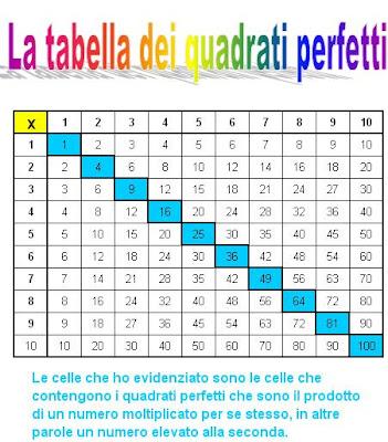 Matematicamedie Esercitazioni Quadrati Perfetti In Excel