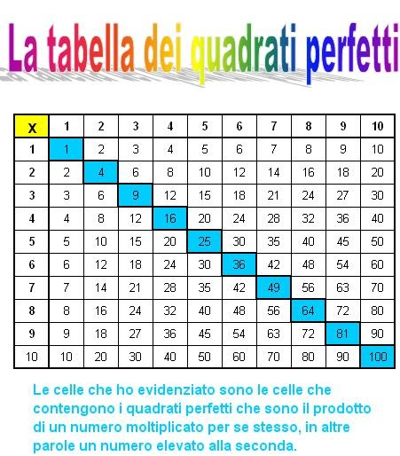 Matematicamedie esercitazioni quadrati perfetti in excel - Tavola numeri primi fino a 10000 ...