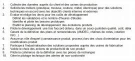 Définition de fonction Laurent Permezel