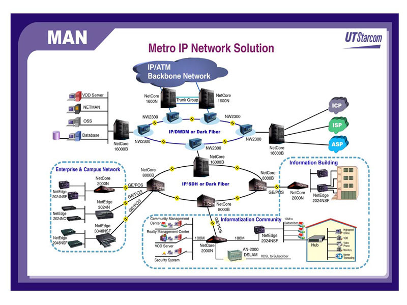 OC192  9 6GbpsMetropolitan Area Network