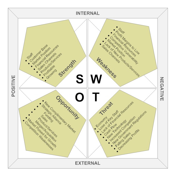 Swot Analysis on tesla strategy statement
