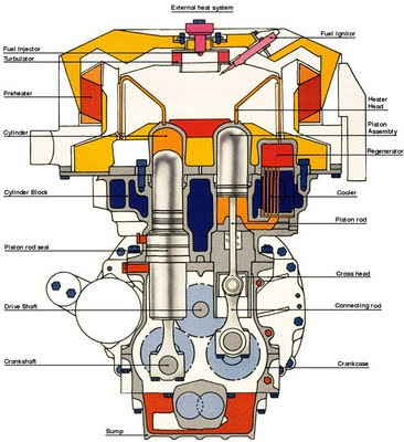 Internal Combustion Engine Diagram http://americaninvetors.blogspot.com/2009/08/internal-combustion-engine.html