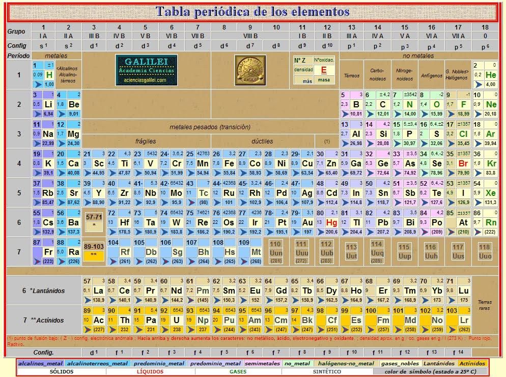 tabla completa tabla extendida informacin general nombre smbolo nmero sodio na 11 serie qumica metales alcalinos grupo perodo bloque