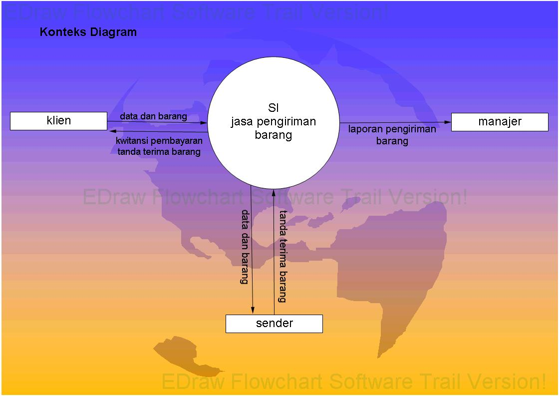 Blog metodologi pengembangan sistem uty ti diagram konteks sistem inforamasi pengiriman barang ccuart Choice Image