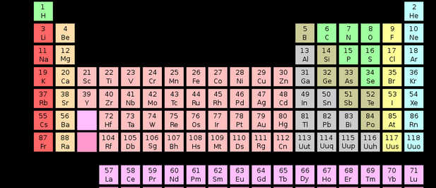 Nueva tabla peridica de elementos qumicos la ciencia ahora este 2011 ha sido designado como el ao internacional de la qumica por las naciones unidas y como parte de estas actividades la iupacunin internacional urtaz Choice Image