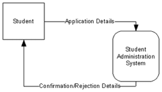 Aspcdbms data flow diagrams dfd level 0context diagram data flow diagrams dfd level 0context diagram ccuart Image collections