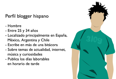 perfil blogger hispano