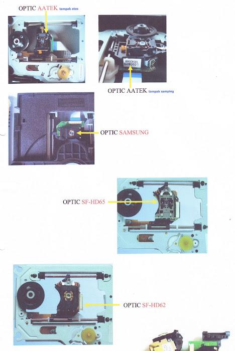 OPTIC DVD dan PABRIK PEMBUAT-nya