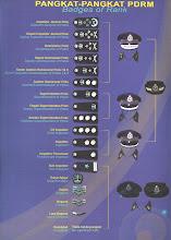 Senarai Pangkat PDRM
