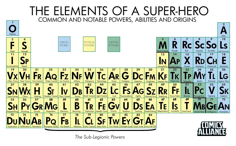 Digicosas tabla peridica de los superheroes tabla peridica de los superheroes urtaz Choice Image