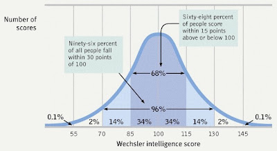 III - Thumbrule DMIT - IQ TEST: Does intelligence correlate with fingerprints & dermatoglyphics? Normalcurve