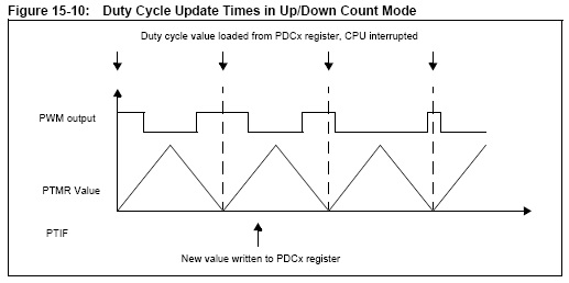 dspic tutorial  duty cycle register buffering