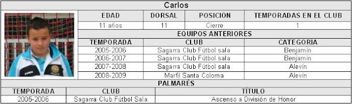 La plantilla: Carlos