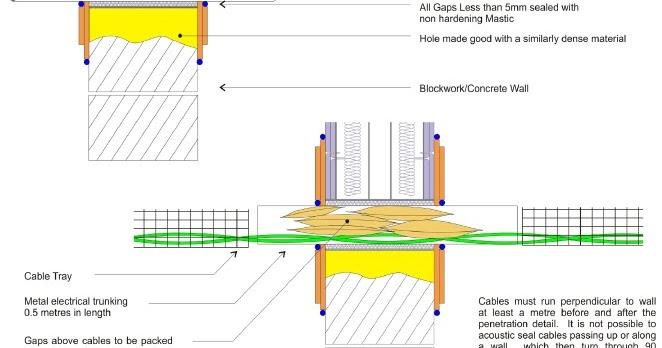 Acoustic Insulation Services : Sustainable acoustics sound insulation details