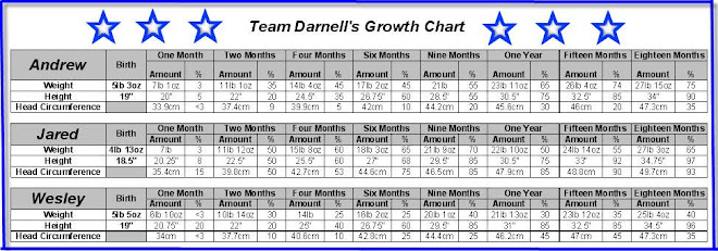 Team Darnell's Growth Chart