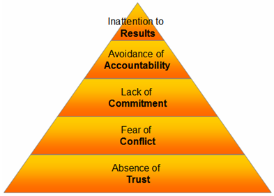 lack of leadership commitment in the workplace They understand how to facilitate teamwork and foster trust and commitment  workplace turmoil driven by lack of leadership includes unresolved conflict with .