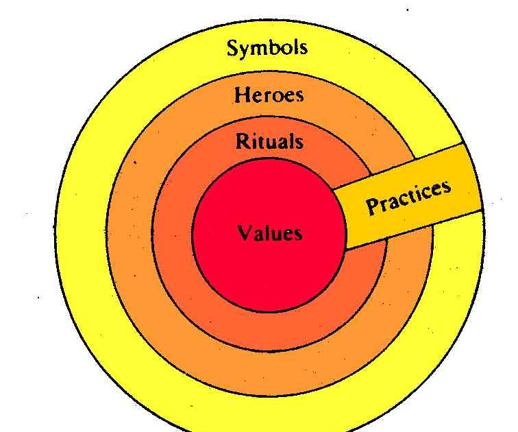 geert hofstede s onion model The six dimensions of national culture defined by geert hofstede described, presented on world maps and explained on video by geert the 6d model of national culture.
