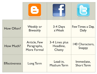 Social Media Comparison Chart from Bookassist