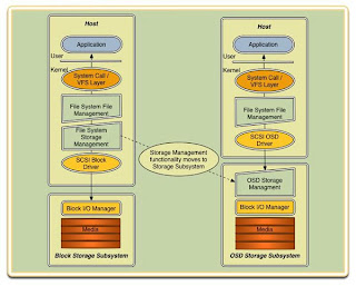 Techno Data Management The Evolution Of Data Management