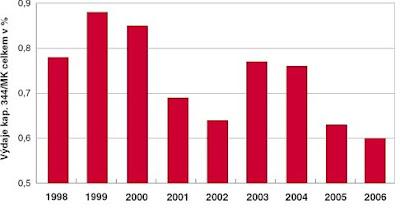 Rozpočet ministerstva kultury 1998 - 2006